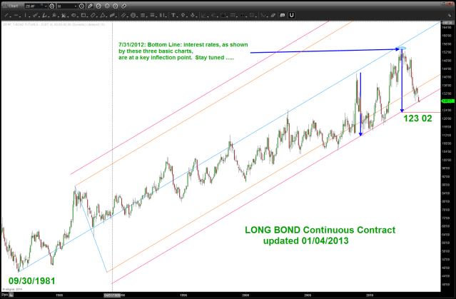 Long Bond updated 1/4/2014