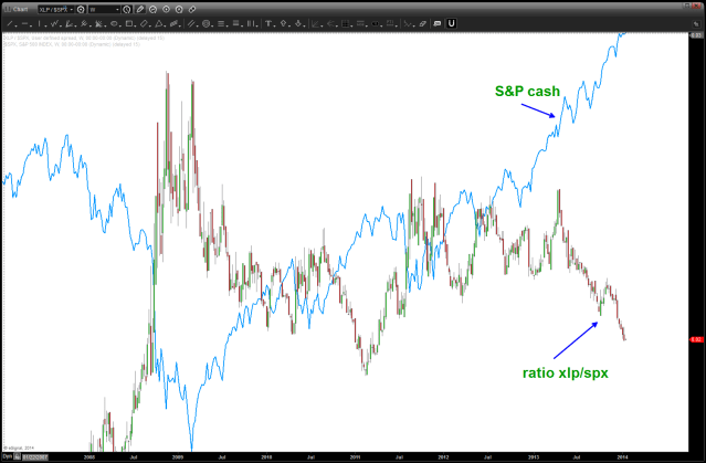 note at major turns, the ratio gives a good idea of inflections ... it needs to turn up (xlp/spx) for the bearish case
