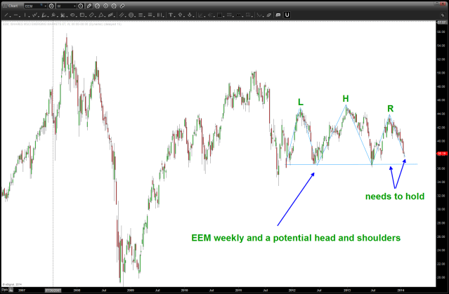 EEM weekly potential head and shoulders