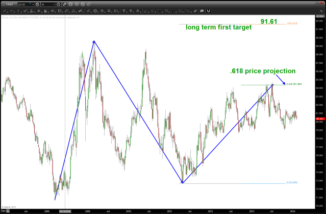 .618 price projection on the US Dollar causing the resistance
