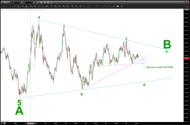 do we have a multi year bearish triangle forming?