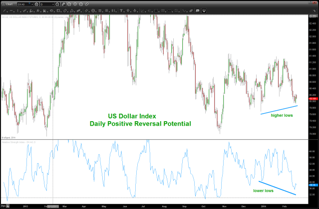 US Dollar Index Positive Reversal