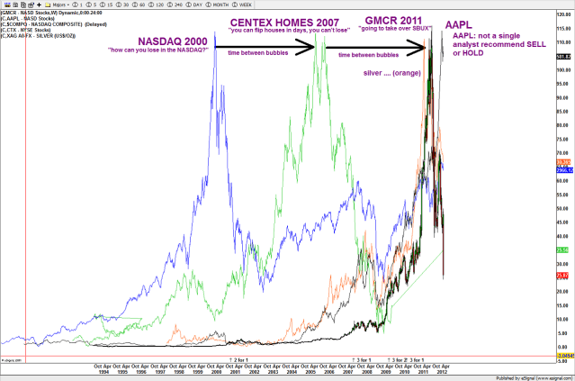 May 04 AAPL and the genesis of bubbles