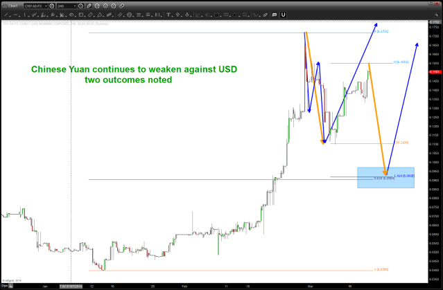 Chinese Yuan continuing to strengthen? two possible scenarios shown