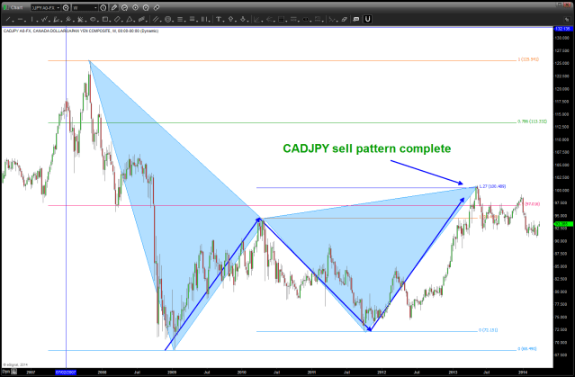 CADJPY April 01 2014