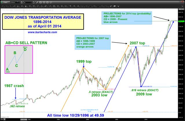 Dow Jones Transports 1896-2014