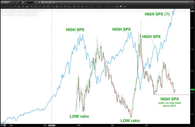 WMT/SPX ratio w/ the S&P (blue line) overlaid