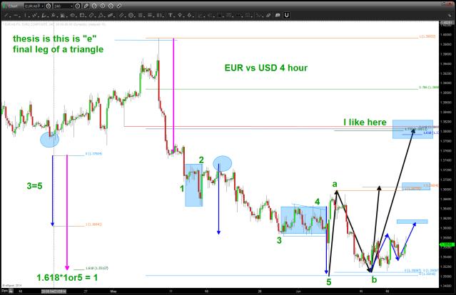 EURO 4 hour intraday