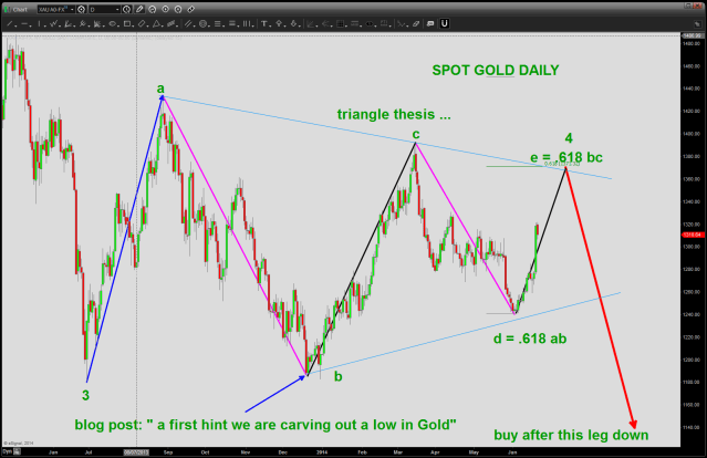 gold gameplan
