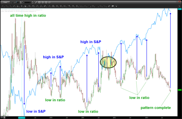 long term chart showing tops and bottoms since 2000 have corresponded in the XLP/SPX ratio inflectin