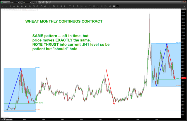 WHEAT continuous contract MONTHLY