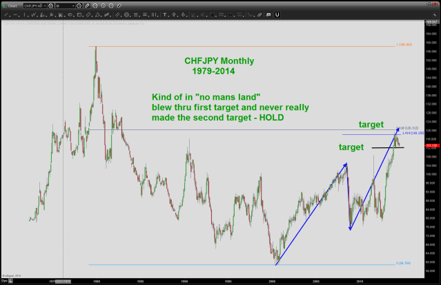 CHF vs JPY Monthly