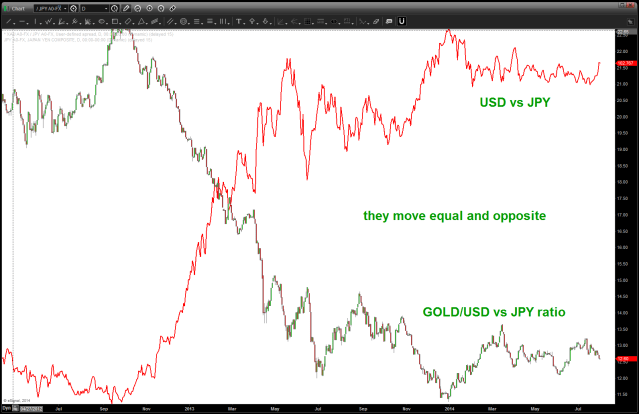 GOLD/USD vs JPY with USD vs JPY overlaid (red line) NOTE HOW THEY ARE EQUAL AND OPPOSITE!