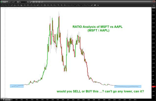 RATIO analysis of MSFT vs AAPL