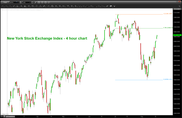NYSE Index 4 hour chart