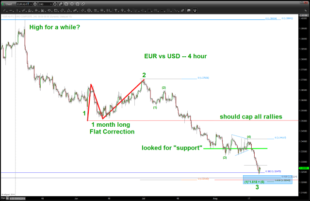 EURO vs USD - finishing a 3rd for a bounce ... ?