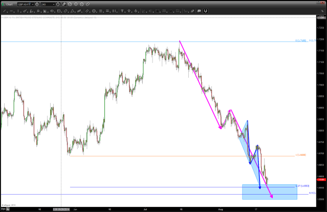 GBP showing some signs of a little lower ... bounce