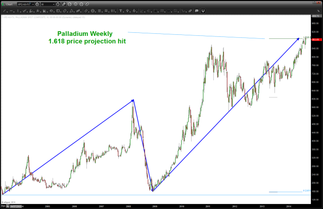 Palladium 1.618 Price Projection