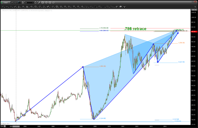 PATTERNS complete on Palladium ...