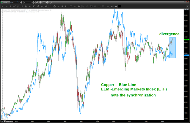 """note the CLOSE correlation of Copper and EEM for a """"pretty long"""" time"""