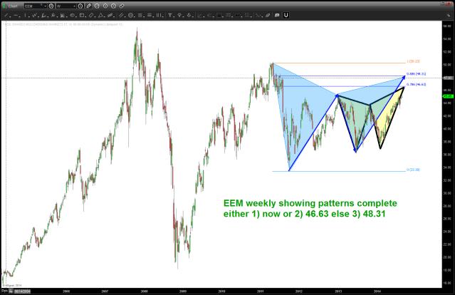 FXI sell pattern ...
