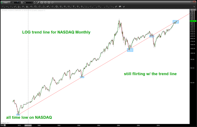 LOG trend line from the all time low on the NASDAQ