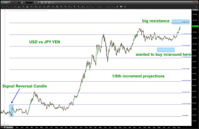 Daily USD vs JPY