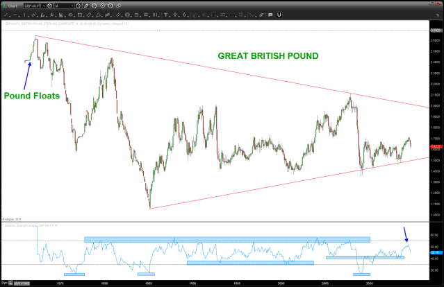 Great British Pound Monthly