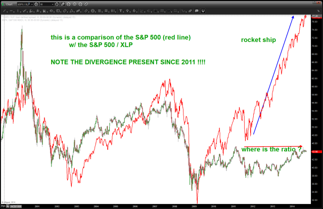 notice the divergence!