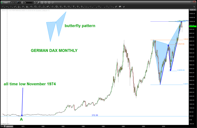butterfly pattern MONTHLY GERMAN DAX number 2