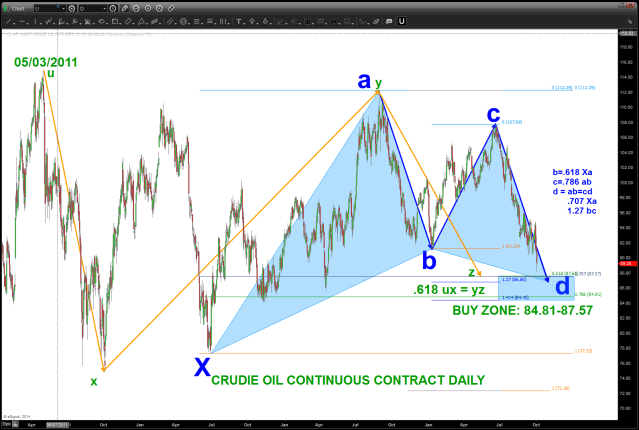 Crude Oil Daily Pattern