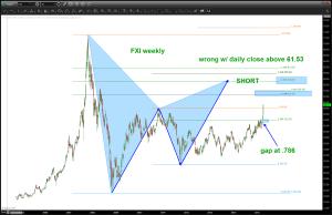 FXI pattern ...