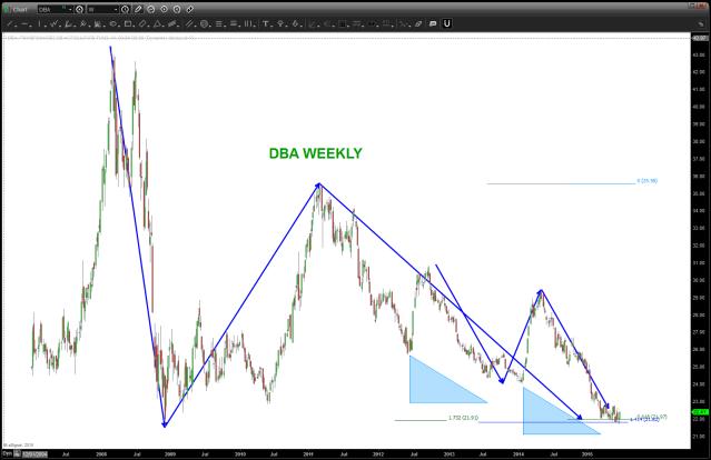DBA Weekly