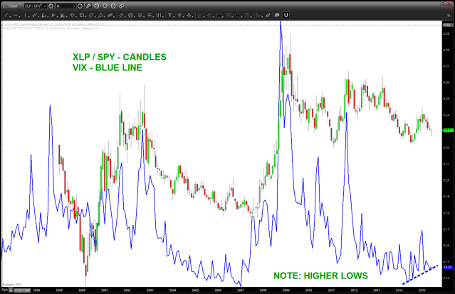 inflection points in the ratio correspond to movements i the VIX. NOTE THE HIGHER BOTTOMS IN THE VIX