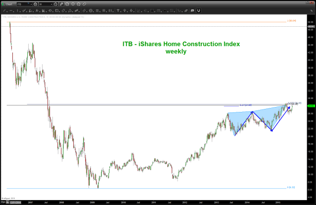 Home Construction ETF WEEKLY