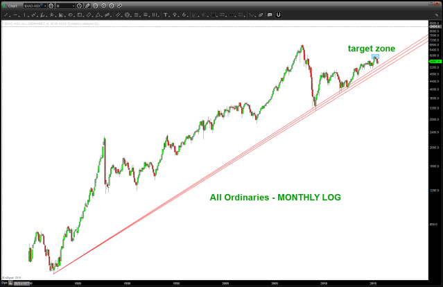 All Ordinaries w/ LOG trend line - watch a weekly or monthly close below