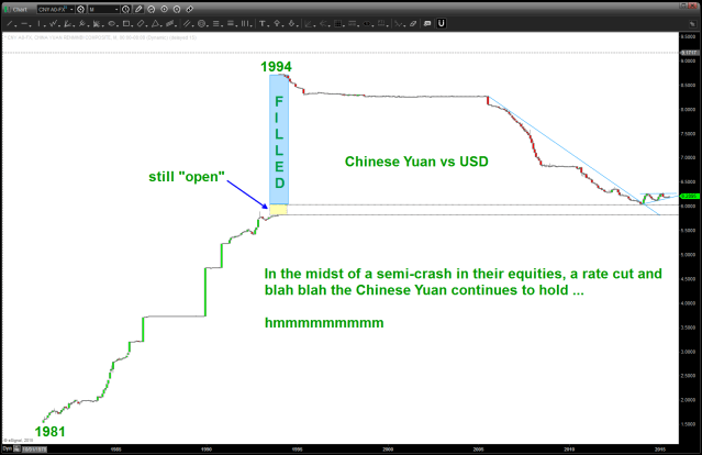 Yuan ... no change but does appear ready to move.