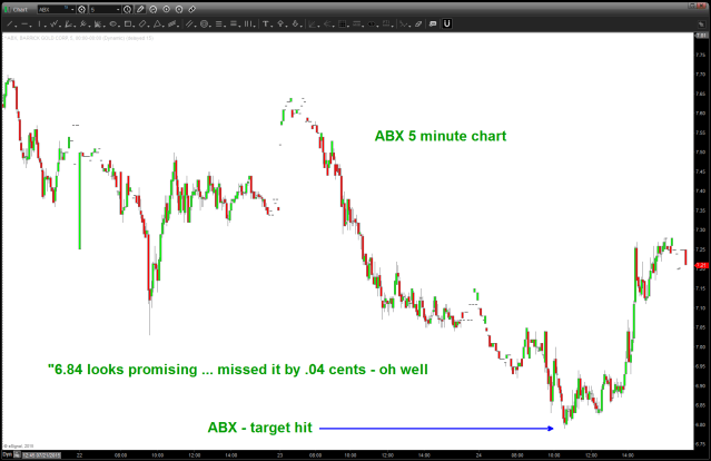 "5 minute chart ...  ""6.84 looks promising"""