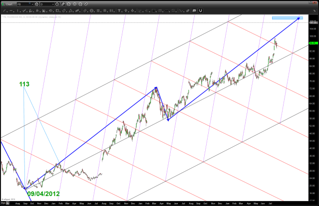 TWTR geometry and targets. just playing around