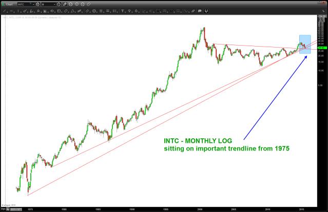 ratio analysis of  $INTC to NASDAQ