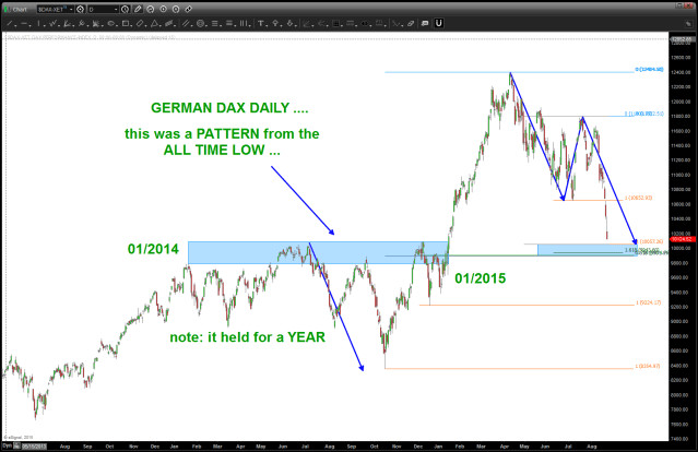 "German DAX coming back to the old failed pattern level ... ""big deal"""