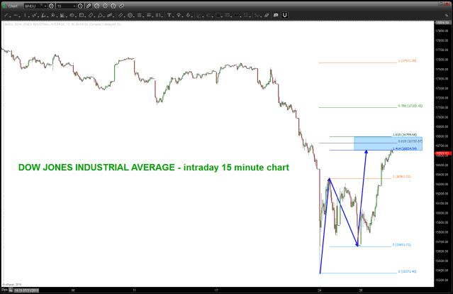 DJIA Intraday Sell pattern
