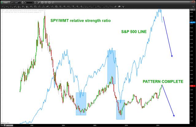 SPY/WMT ratio w/ SPY overlaid (blue line)