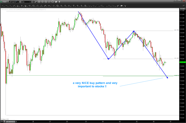 "BUY pattern for USD/JPY.  IF it works then ""support"" for US Equities?"