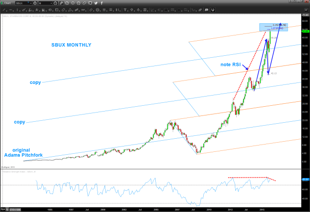 SBUX Monthly - note pitchfork trendlines and potential targets being hit