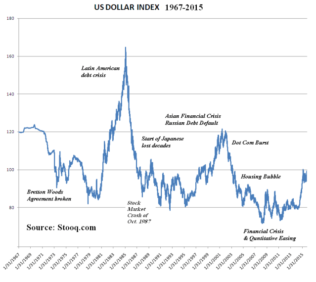 US_Dollar_Index_from_Stooq_dot_com