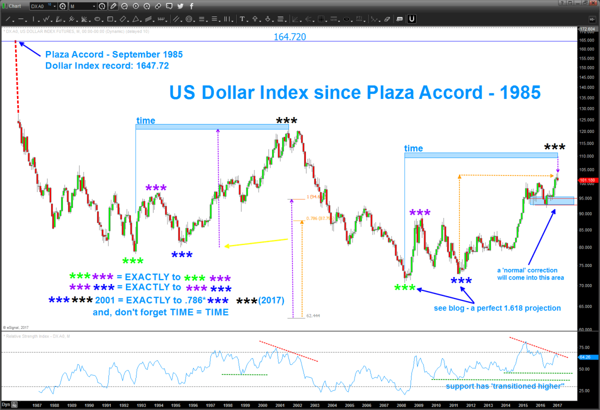 Dollar Index … here we go and UPDATE