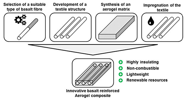 Novel insulation material based on basalt fiber and silica aerogel
