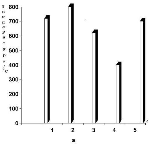 Особенности получения непрерывного химически стойкого базальтового волокна
