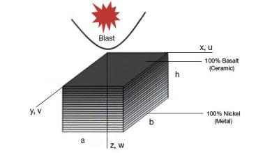 Photo of Nonlinear Transient Response of Basalt/Nickel FGM Composite Plates under Blast Load